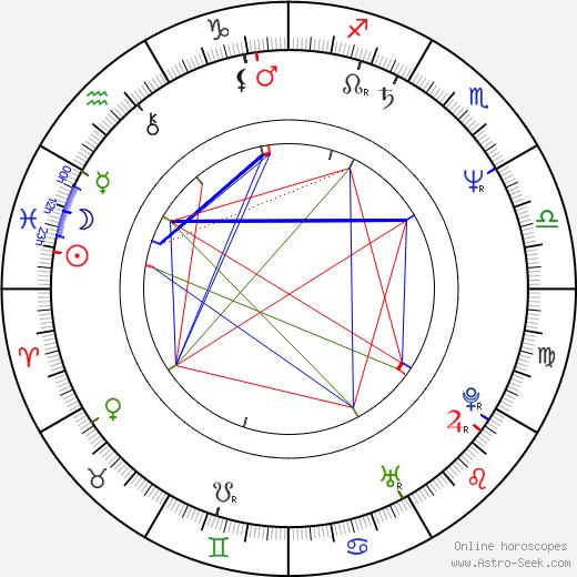 Роб Полсен Rob Paulsen день рождения гороскоп, Rob Paulsen Натальная карта онлайн