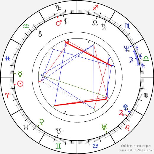 Serban Marinescu birth chart, Serban Marinescu astro natal horoscope, astrology
