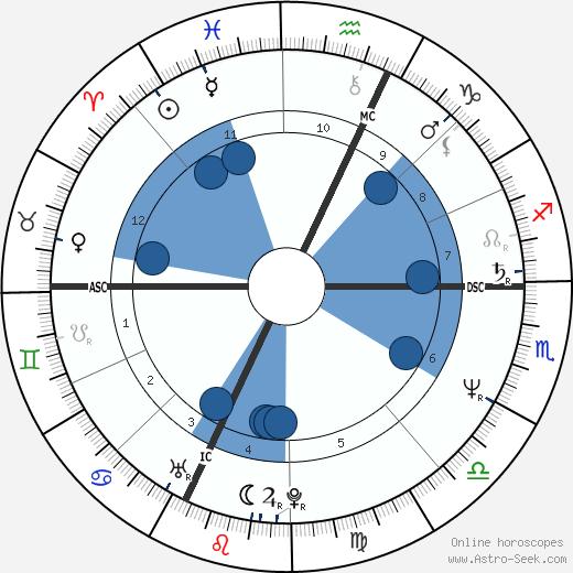 Serena Grandi wikipedia, horoscope, astrology, instagram