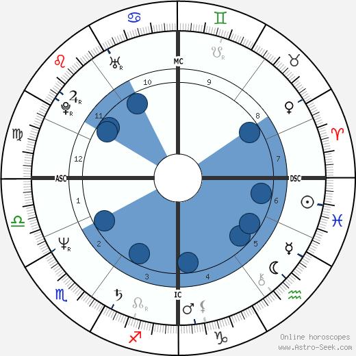 Shashi Tharoor wikipedia, horoscope, astrology, instagram