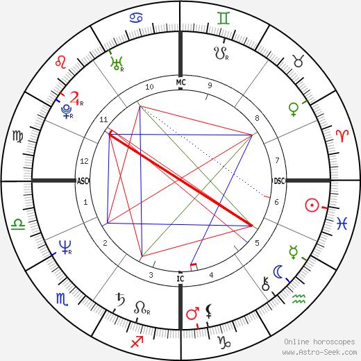 Shashi Tharoor birth chart, Shashi Tharoor astro natal horoscope, astrology