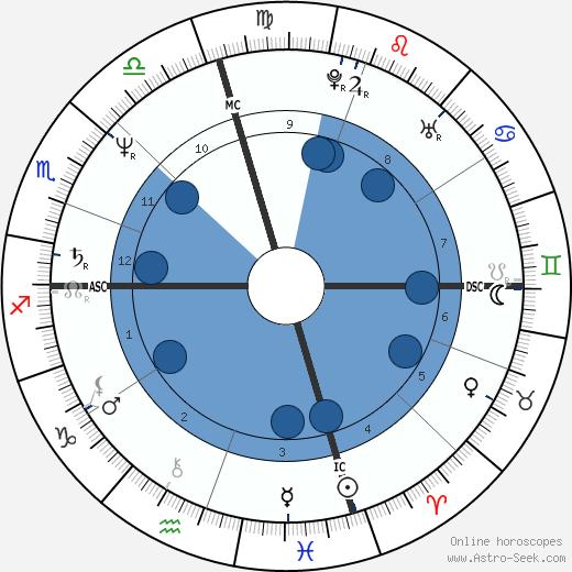 Sherry Kowtko wikipedia, horoscope, astrology, instagram