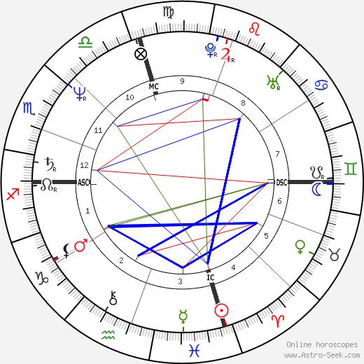 Sherry Kowtko tema natale, oroscopo, Sherry Kowtko oroscopi gratuiti, astrologia