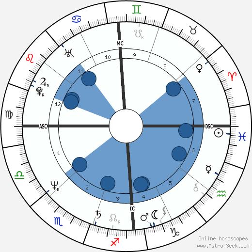 Steve Vizard wikipedia, horoscope, astrology, instagram
