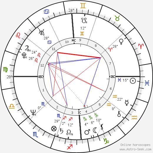 Steve Vizard birth chart, biography, wikipedia 2020, 2021