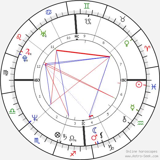 Steve Vizard birth chart, Steve Vizard astro natal horoscope, astrology