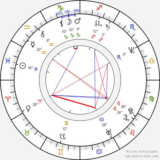Steven Kravitz birth chart, biography, wikipedia 2020, 2021