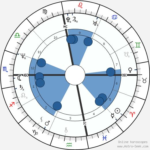 Vivian Martin wikipedia, horoscope, astrology, instagram