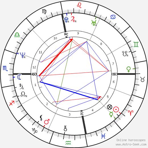 Vivian Martin день рождения гороскоп, Vivian Martin Натальная карта онлайн