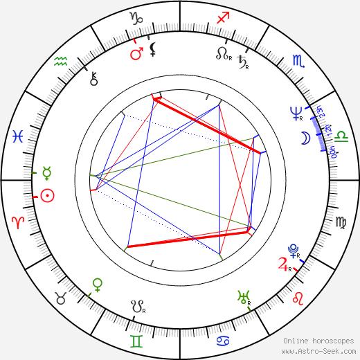 Zdeněk Palusga astro natal birth chart, Zdeněk Palusga horoscope, astrology