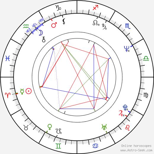 Anthony Horowitz birth chart, Anthony Horowitz astro natal horoscope, astrology