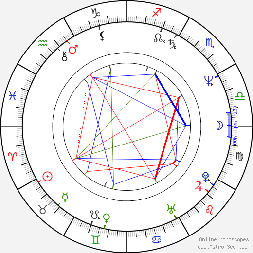 Bruce A. Young birth chart, Bruce A. Young astro natal horoscope, astrology