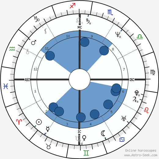 Carlos Boton wikipedia, horoscope, astrology, instagram