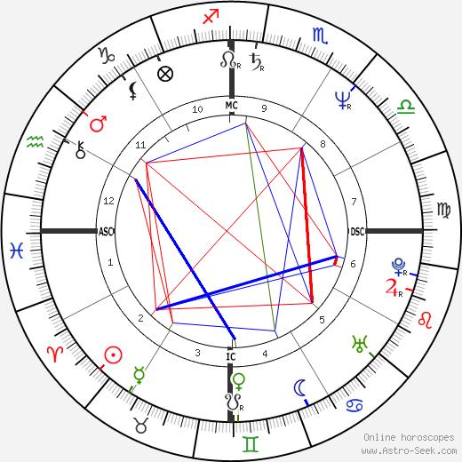 Carlos Boton astro natal birth chart, Carlos Boton horoscope, astrology