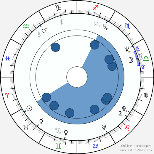 Caroline Thompson wikipedia, horoscope, astrology, instagram