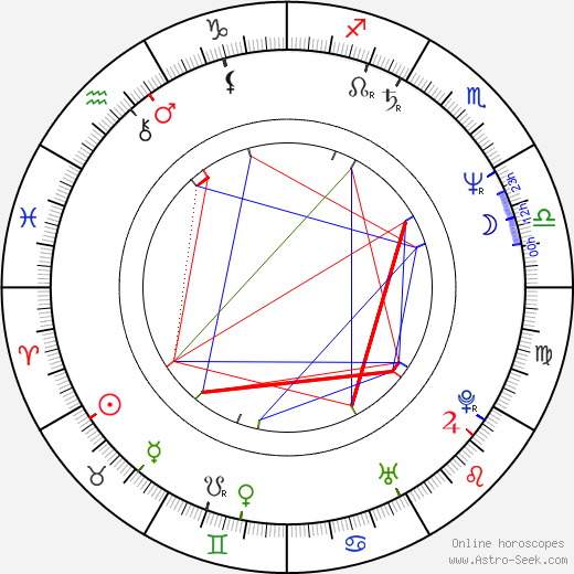 Caroline Thompson birth chart, Caroline Thompson astro natal horoscope, astrology