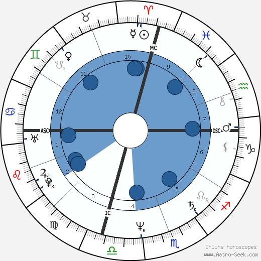 Christopher Darden wikipedia, horoscope, astrology, instagram