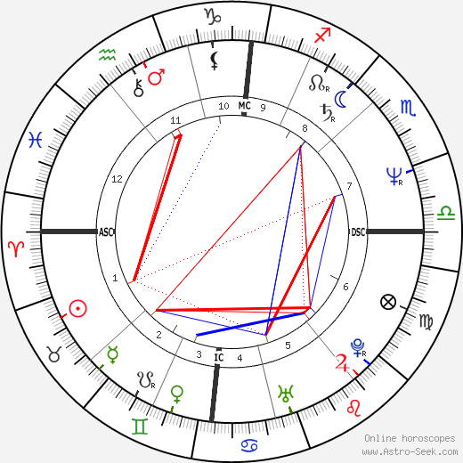 Dáda Patrasová tema natale, oroscopo, Dáda Patrasová oroscopi gratuiti, astrologia