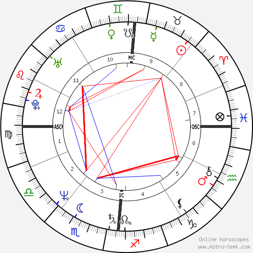 Dominique Blanc birth chart, Dominique Blanc astro natal horoscope, astrology