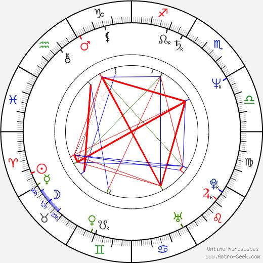 Farkhot Abdullaev день рождения гороскоп, Farkhot Abdullaev Натальная карта онлайн