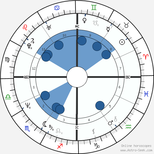Giacomo wikipedia, horoscope, astrology, instagram