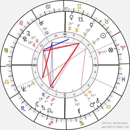 Giacomo birth chart, biography, wikipedia 2019, 2020