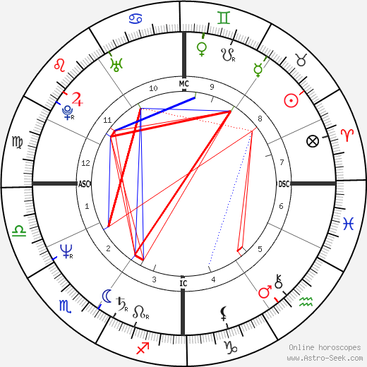 Giacomo astro natal birth chart, Giacomo horoscope, astrology
