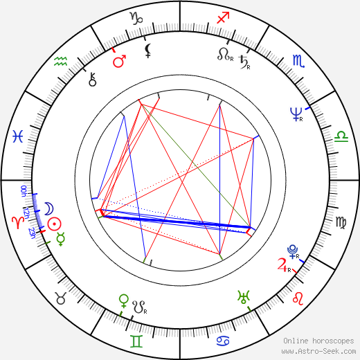 Gianluca Susta birth chart, Gianluca Susta astro natal horoscope, astrology