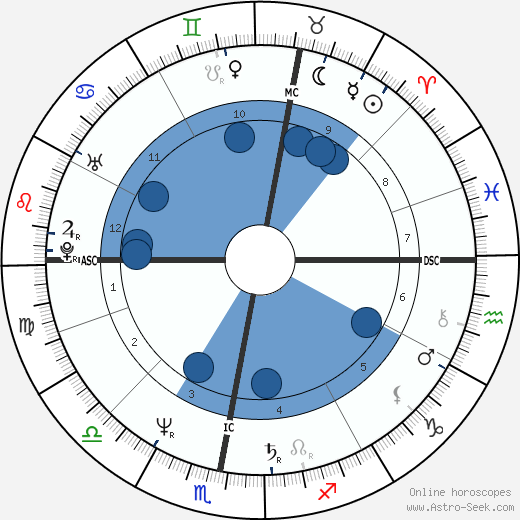 Herbert Grönemeyer wikipedia, horoscope, astrology, instagram