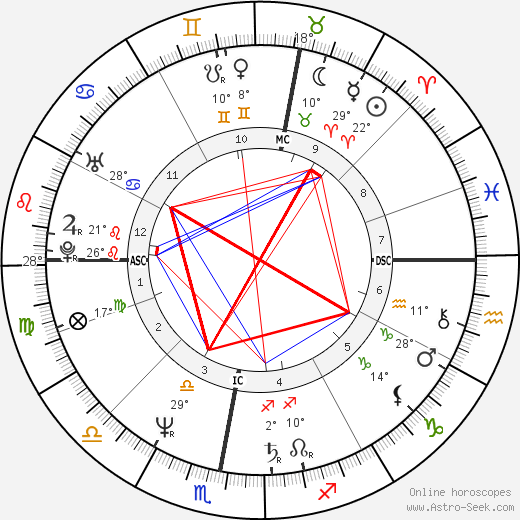 Herbert Grönemeyer birth chart, biography, wikipedia 2019, 2020