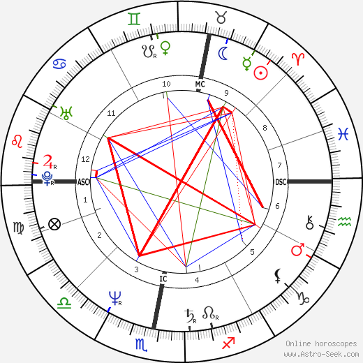 Herbert Grönemeyer birth chart, Herbert Grönemeyer astro natal horoscope, astrology
