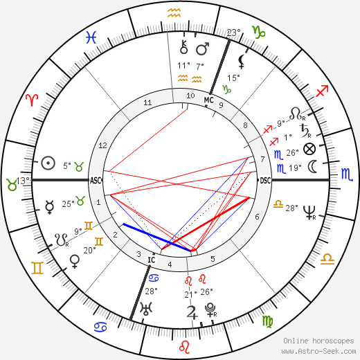 Imanol Arias birth chart, biography, wikipedia 2019, 2020