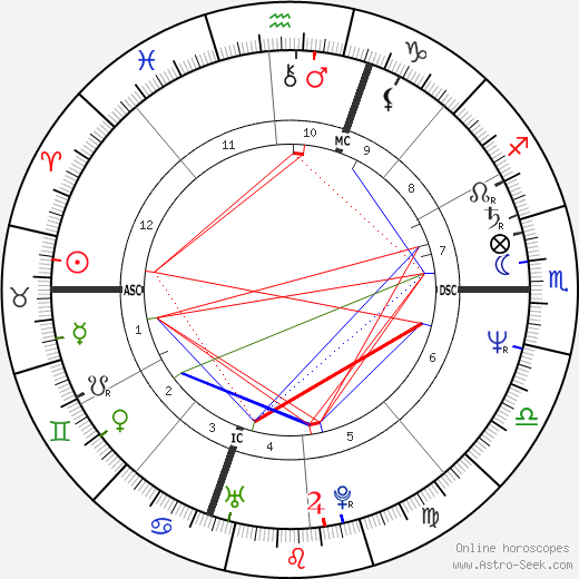 Imanol Arias astro natal birth chart, Imanol Arias horoscope, astrology