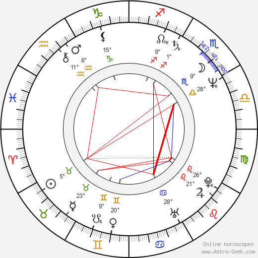 Jaroslava Schallerová birth chart, biography, wikipedia 2019, 2020