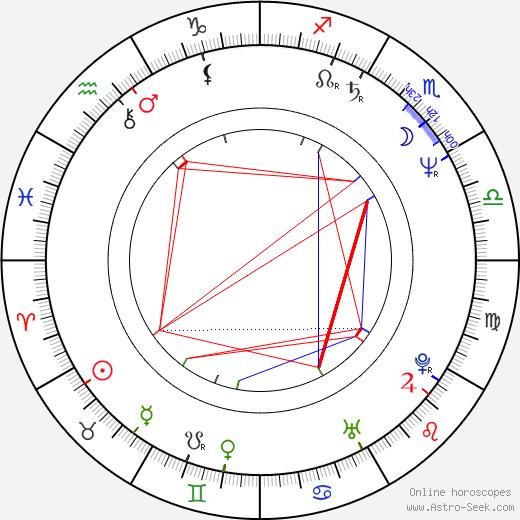 Jaroslava Schallerová tema natale, oroscopo, Jaroslava Schallerová oroscopi gratuiti, astrologia