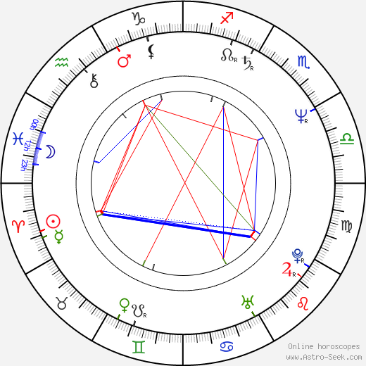 Jim Piddock birth chart, Jim Piddock astro natal horoscope, astrology
