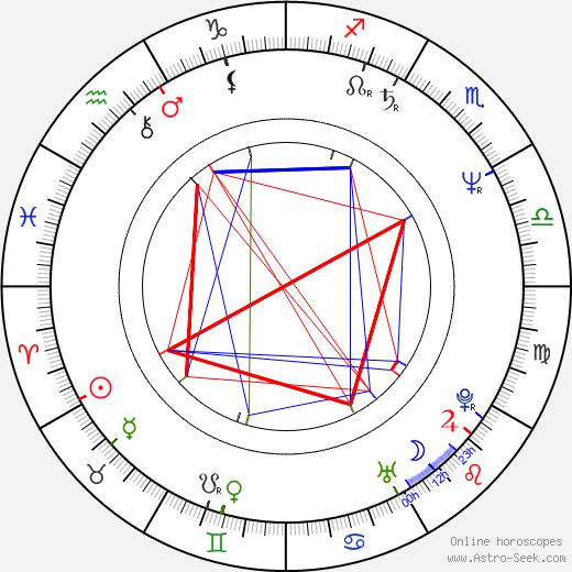 John James astro natal birth chart, John James horoscope, astrology