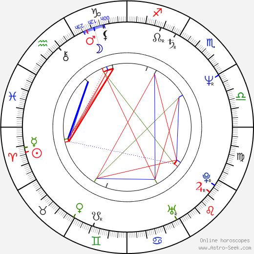 John Laughlin astro natal birth chart, John Laughlin horoscope, astrology