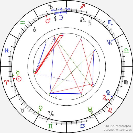 John Reidy birth chart, John Reidy astro natal horoscope, astrology