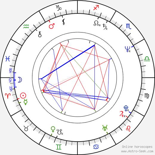 Kathryn Hunter birth chart, Kathryn Hunter astro natal horoscope, astrology