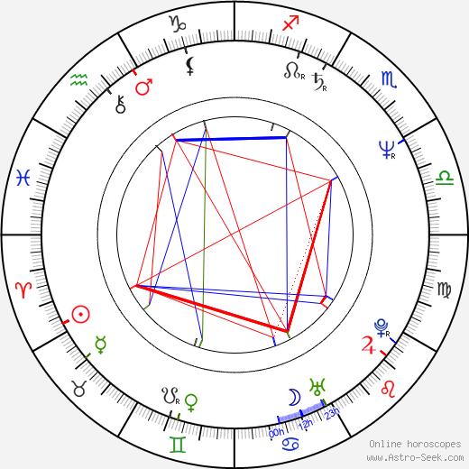 Krzysztof Pulkowski astro natal birth chart, Krzysztof Pulkowski horoscope, astrology
