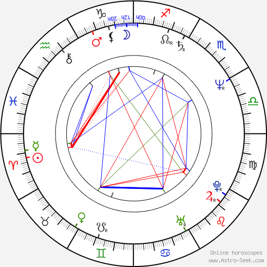 Ludo Busschots birth chart, Ludo Busschots astro natal horoscope, astrology