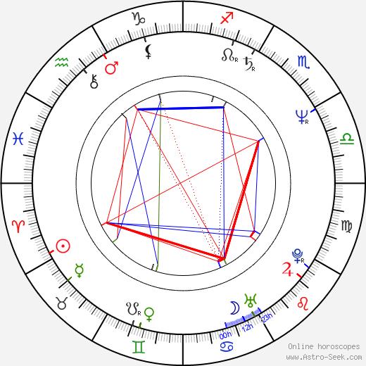 Marc Vahanian tema natale, oroscopo, Marc Vahanian oroscopi gratuiti, astrologia