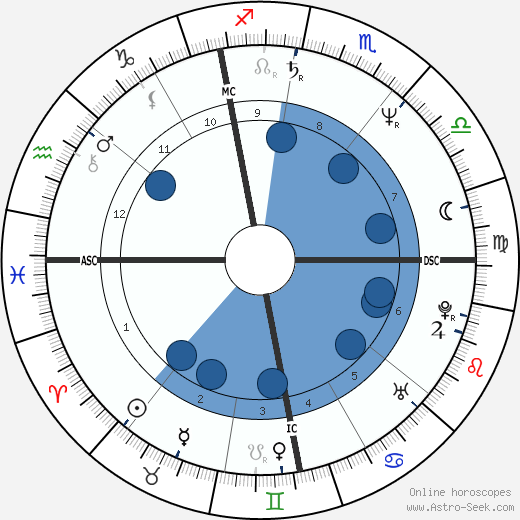Martin Szekely wikipedia, horoscope, astrology, instagram