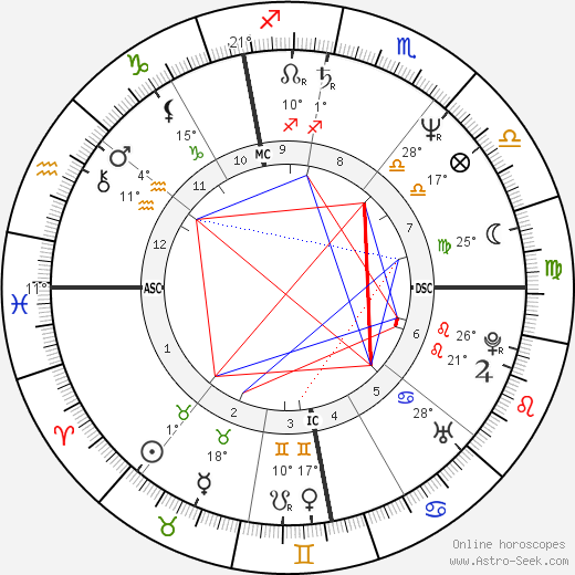 Martin Szekely birth chart, biography, wikipedia 2018, 2019