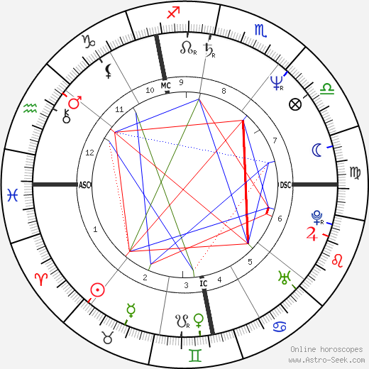 Martin Szekely astro natal birth chart, Martin Szekely horoscope, astrology