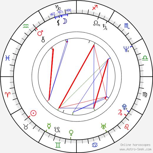 Michael Wright день рождения гороскоп, Michael Wright Натальная карта онлайн