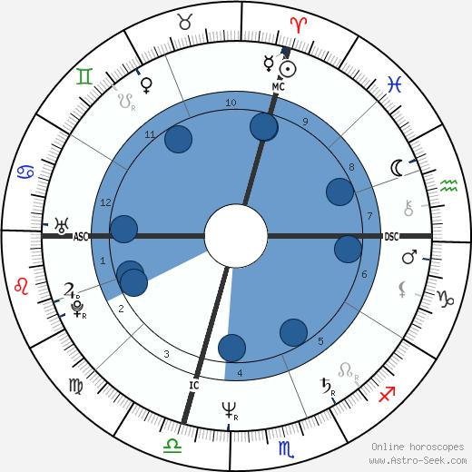 Michele Bachmann wikipedia, horoscope, astrology, instagram