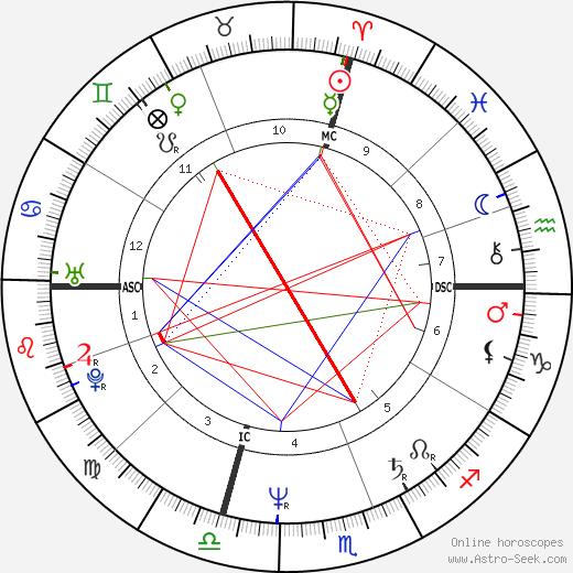 Michele Bachmann tema natale, oroscopo, Michele Bachmann oroscopi gratuiti, astrologia