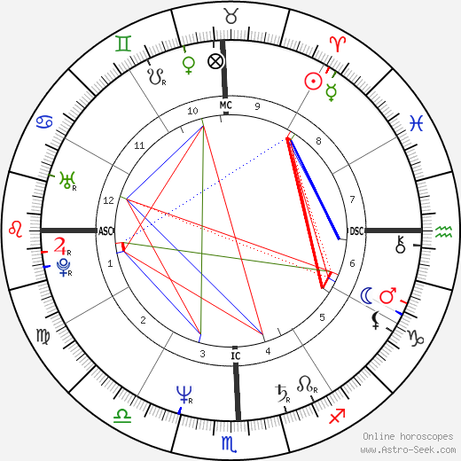 Miguel Bosé tema natale, oroscopo, Miguel Bosé oroscopi gratuiti, astrologia